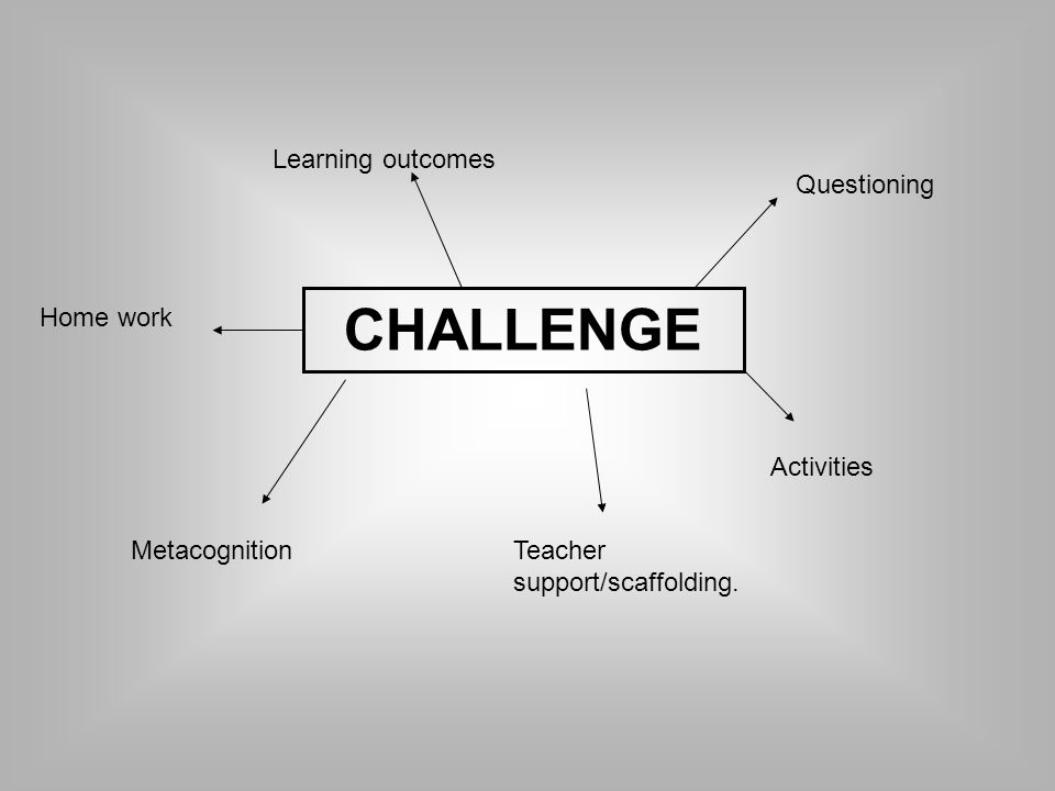 CHALLENGE Learning outcomes Questioning Teacher support/scaffolding.