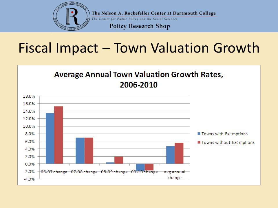 Policy Research Shop Fiscal Impact – Town Valuation Growth
