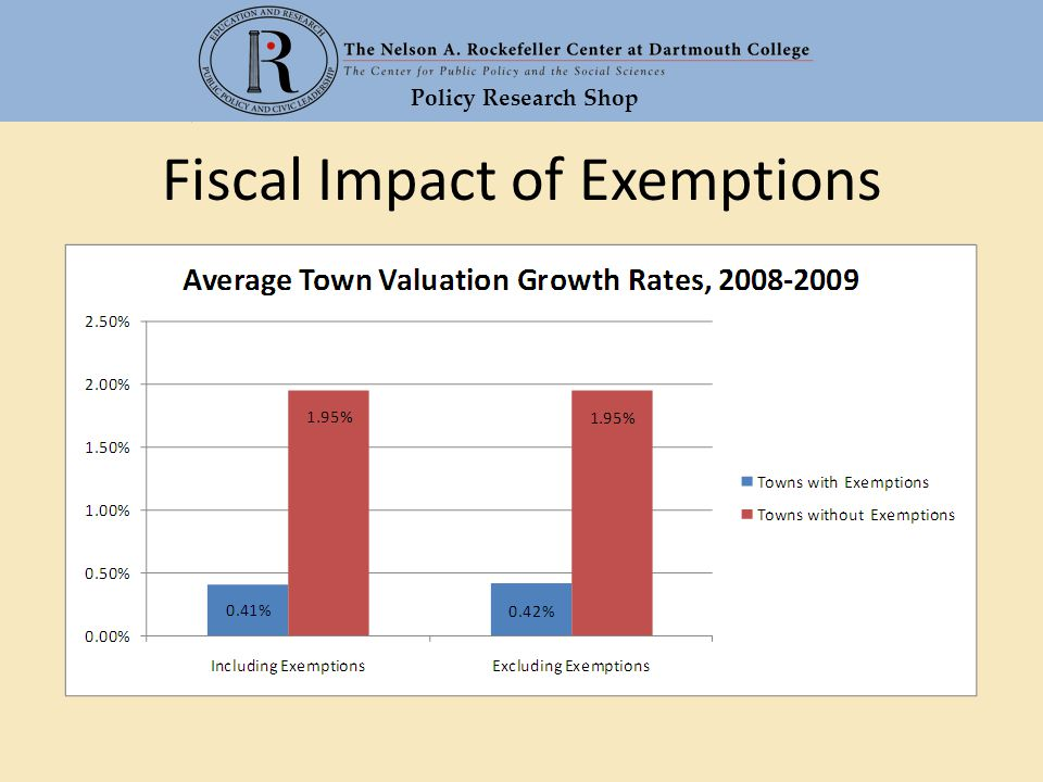Policy Research Shop Fiscal Impact of Exemptions