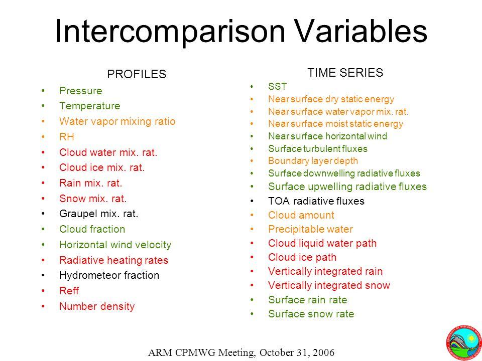 Intercomparison Variables PROFILES Pressure Temperature Water vapor mixing ratio RH Cloud water mix.