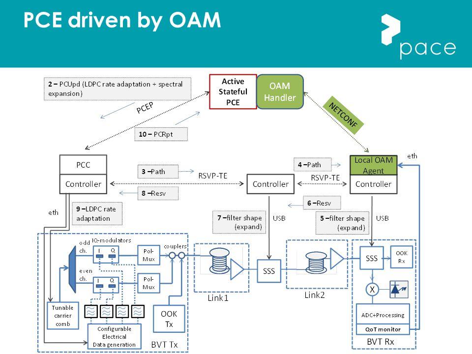 PCE driven by OAM
