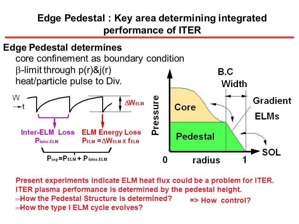 core confinement as boundary condition  -limit through p(r)&j(r) heat/particle pulse to Div.