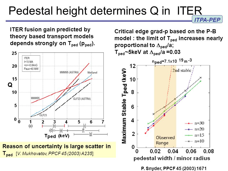 Pedestal height determines Q in ITER Reason of uncertainty is large scatter in T ped [V.