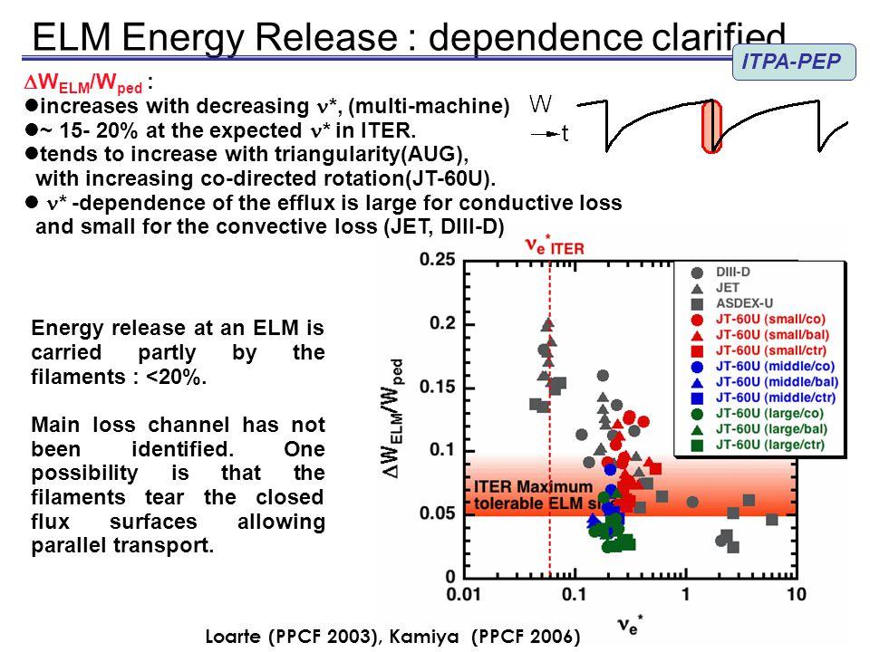 Type I ELM Trigger & Crash identified ITPA-PEP Kirk (PRL 2004.
