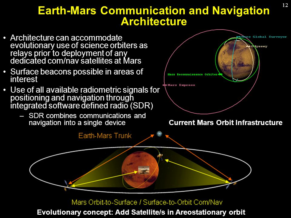12 Architecture can accommodate evolutionary use of science orbiters as relays prior to deployment of any dedicated com/nav satellites at Mars Surface beacons possible in areas of interest Use of all available radiometric signals for positioning and navigation through integrated software defined radio (SDR) –SDR combines communications and navigation into a single device Evolutionary concept: Add Satellite/s in Areostationary orbit Current Mars Orbit Infrastructure Earth-Mars Communication and Navigation Architecture