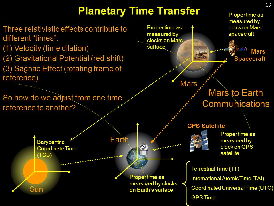 13 Planetary Time Transfer Proper time as measured by clock on Mars spacecraft Mars to Earth Communications Proper time as measured by clocks on Mars surface Barycentric Coordinate Time (TCB  Proper time as measured by clocks on Earth's surface Terrestrial Time (TT) International Atomic Time (TAI) Coordinated Universal Time (UTC) GPS Time Earth Mars Spacecraft Three relativistic effects contribute to different times : (1) Velocity (time dilation) (2) Gravitational Potential (red shift) (3) Sagnac Effect (rotating frame of reference) So how do we adjust from one time reference to another.