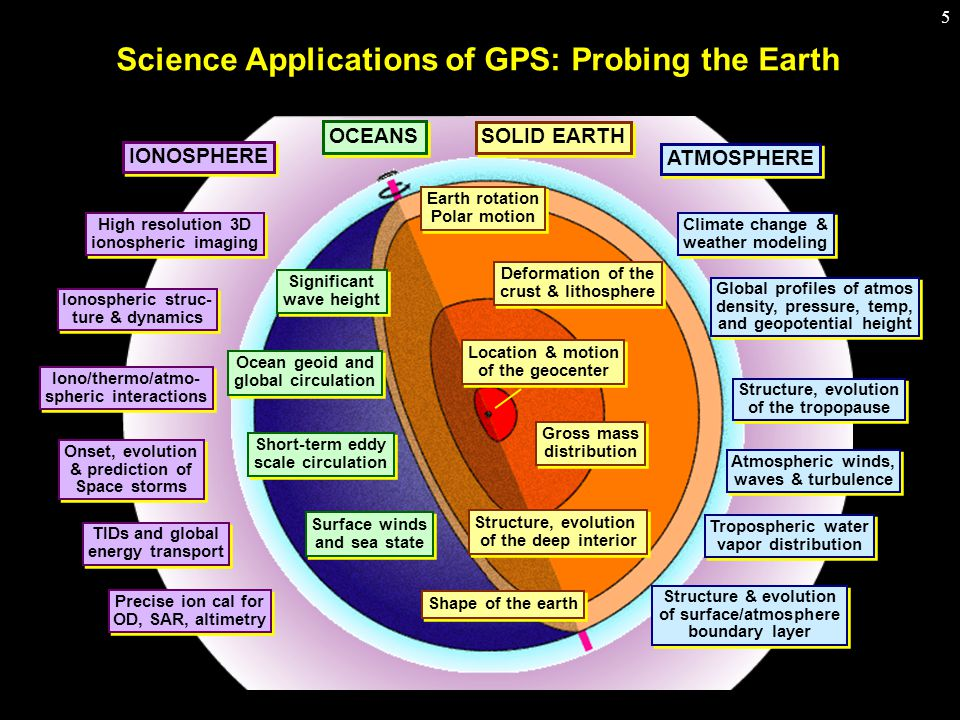 5 Science Applications of GPS: Probing the Earth IONOSPHERE OCEANS SOLID EARTH ATMOSPHERE Significant wave height Significant wave height Ocean geoid and global circulation Ocean geoid and global circulation Surface winds and sea state Surface winds and sea state Short-term eddy scale circulation Short-term eddy scale circulation OCEANS High resolution 3D ionospheric imaging High resolution 3D ionospheric imaging Ionospheric struc- ture & dynamics Ionospheric struc- ture & dynamics Iono/thermo/atmo- spheric interactions Iono/thermo/atmo- spheric interactions Onset, evolution & prediction of Space storms Onset, evolution & prediction of Space storms TIDs and global energy transport TIDs and global energy transport Precise ion cal for OD, SAR, altimetry Precise ion cal for OD, SAR, altimetry IONOSPHERE Climate change & weather modeling Climate change & weather modeling Global profiles of atmos density, pressure, temp, and geopotential height Global profiles of atmos density, pressure, temp, and geopotential height Structure, evolution of the tropopause Structure, evolution of the tropopause Atmospheric winds, waves & turbulence Atmospheric winds, waves & turbulence Tropospheric water vapor distribution Tropospheric water vapor distribution Structure & evolution of surface/atmosphere boundary layer Structure & evolution of surface/atmosphere boundary layer ATMOSPHERE Earth rotation Polar motion Earth rotation Polar motion Deformation of the crust & lithosphere Deformation of the crust & lithosphere Location & motion of the geocenter Location & motion of the geocenter Gross mass distribution Gross mass distribution Structure, evolution of the deep interior Structure, evolution of the deep interior Shape of the earth SOLID EARTH