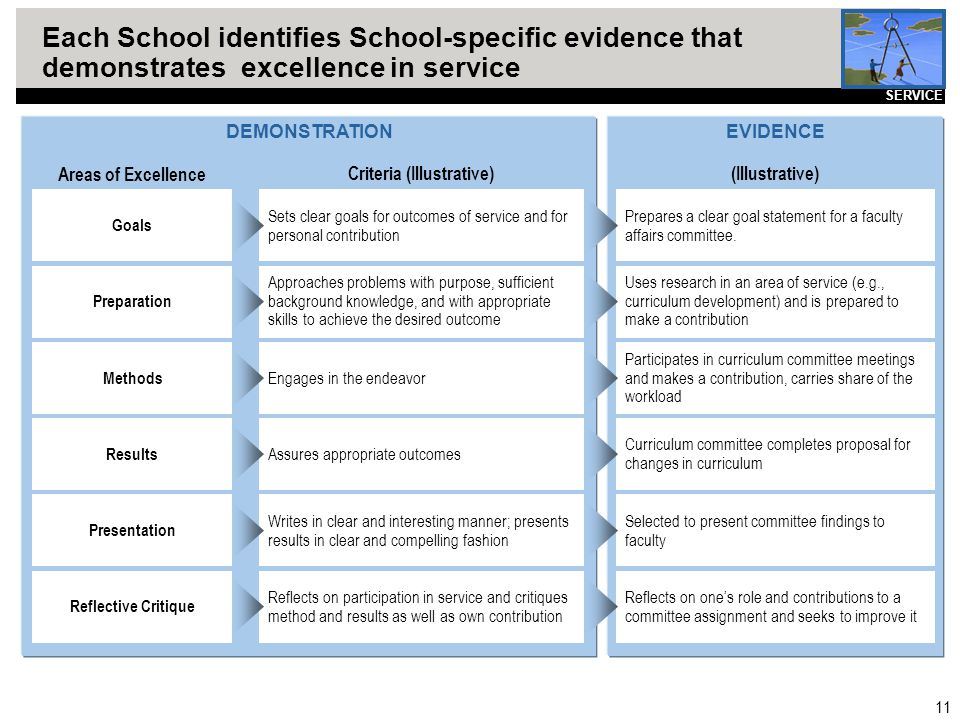 11 Each School identifies School-specific evidence that demonstrates excellence in service DEMONSTRATIONEVIDENCE Participates in curriculum committee meetings and makes a contribution, carries share of the workload Methods Engages in the endeavor Reflects on one's role and contributions to a committee assignment and seeks to improve it Reflective Critique Reflects on participation in service and critiques method and results as well as own contribution Prepares a clear goal statement for a faculty affairs committee.