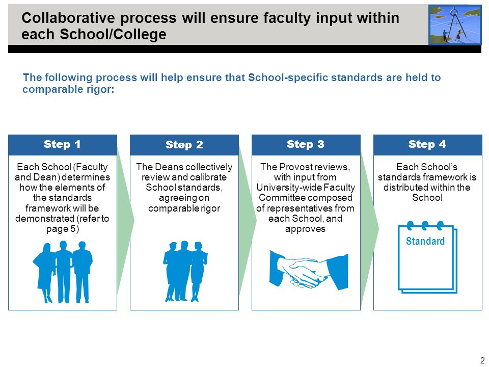 2 Collaborative process will ensure faculty input within each School/College The Deans collectively review and calibrate School standards, agreeing on