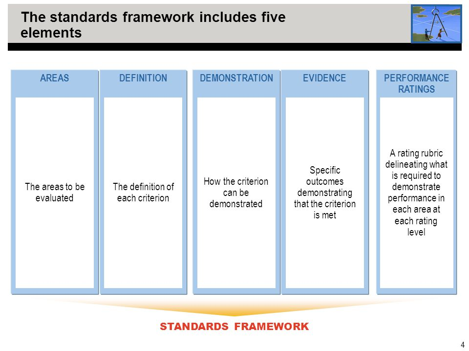 4 The standards framework includes five elements STANDARDS FRAMEWORK AREASDEFINITION The areas to be evaluated DEMONSTRATIONEVIDENCEPERFORMANCE RATINGS The definition of each criterion How the criterion can be demonstrated Specific outcomes demonstrating that the criterion is met A rating rubric delineating what is required to demonstrate performance in each area at each rating level