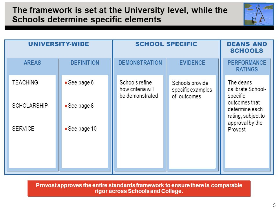 5 The framework is set at the University level, while the Schools determine specific elements SCHOOL SPECIFICDEANS AND SCHOOLS UNIVERSITY-WIDE AREASDE