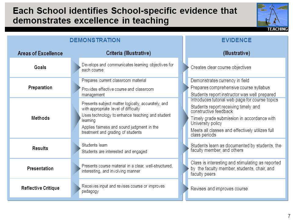 7 Each School identifies School-specific evidence that demonstrates excellence in teaching DEMONSTRATIONEVIDENCE Introduces tutorial web page for cour