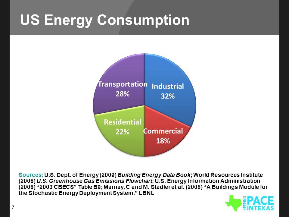US Energy Consumption 7 Sources: U.S. Dept.