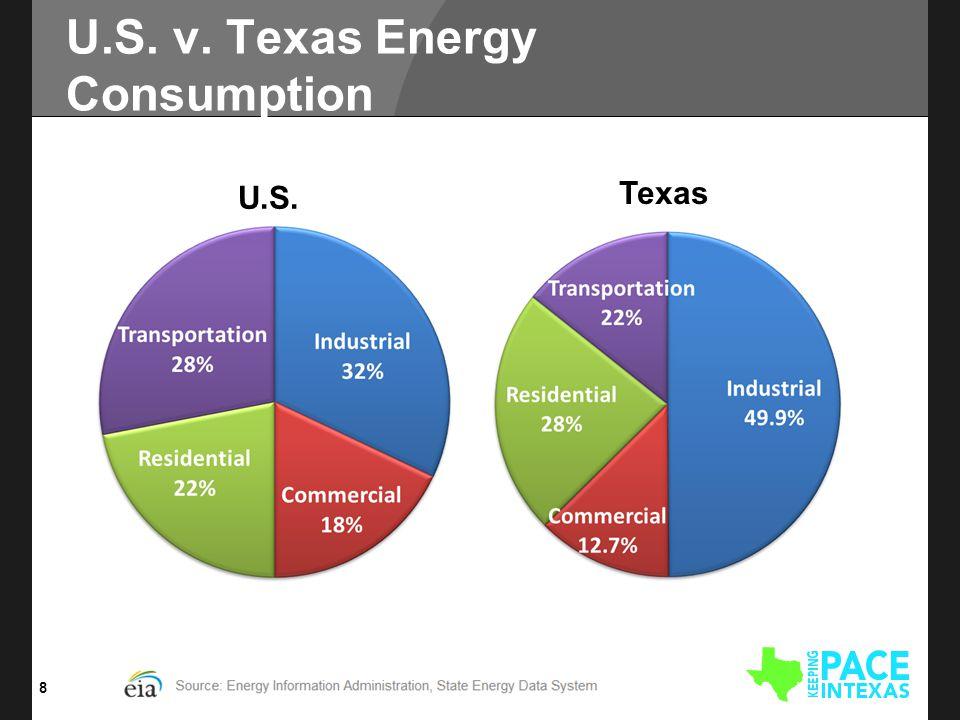 U.S. v. Texas Energy Consumption 8 U.S. Texas