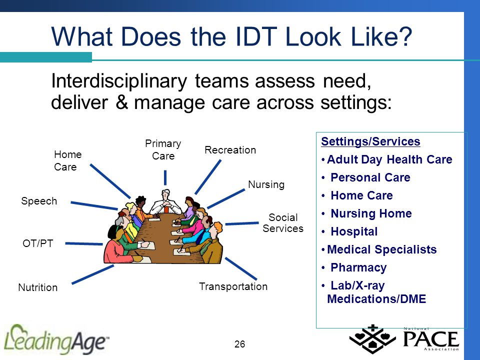 What Does the IDT Look Like.