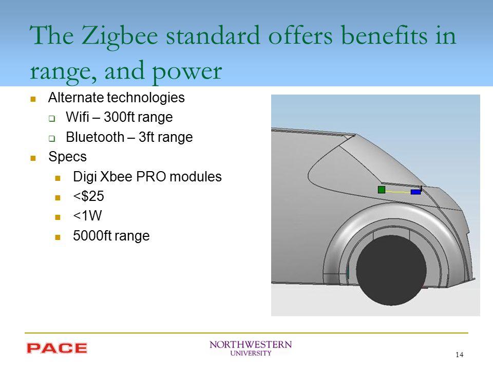 14 The Zigbee standard offers benefits in range, and power Alternate technologies  Wifi – 300ft range  Bluetooth – 3ft range Specs Digi Xbee PRO modules <$25 <1W 5000ft range