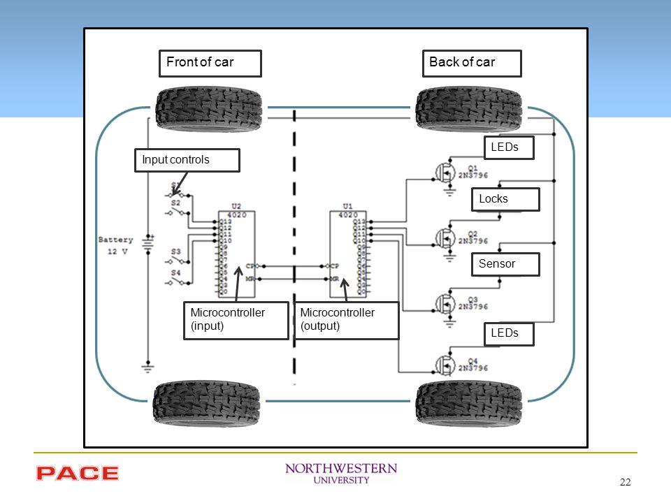 22 Microcontroller (input) Microcontroller (output) Input controls LEDs Sensor Locks Front of carBack of car