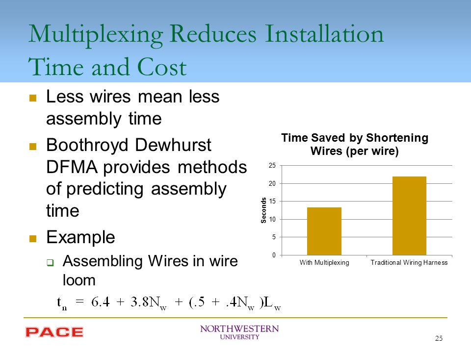 Multiplexing Reduces Installation Time and Cost Less wires mean less assembly time Boothroyd Dewhurst DFMA provides methods of predicting assembly tim