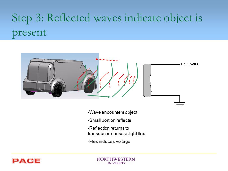 Step 3: Reflected waves indicate object is present -Wave encounters object -Small portion reflects -Reflection returns to transducer, causes slight fl