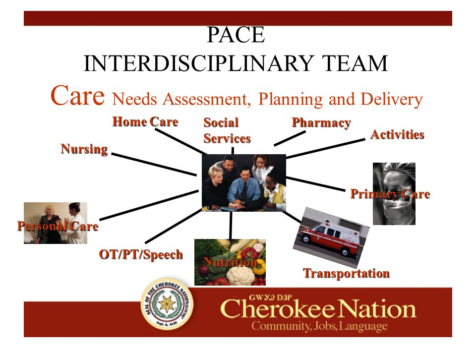 PACE INTERDISCIPLINARY TEAM Care Needs Assessment, Planning and Delivery Primary Care Transportation Personal Care Activities Home Care Pharmacy Nursing Nutrition Social Services OT/PT/Speech
