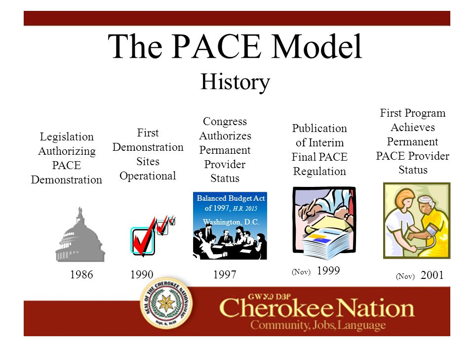 The PACE Model History First Demonstration Sites Operational 1986 Legislation Authorizing PACE Demonstration 19901997 Congress Authorizes Permanent Provider Status Balanced Budget Act of 1997, H.R.