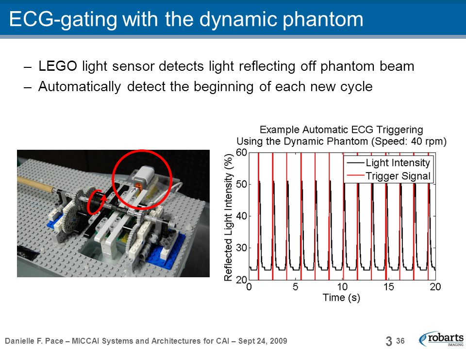 Danielle F. Pace – MICCAI Systems and Architectures for CAI – Sept 24, 2009 36 36 ECG-gating with the dynamic phantom –LEGO light sensor detects light