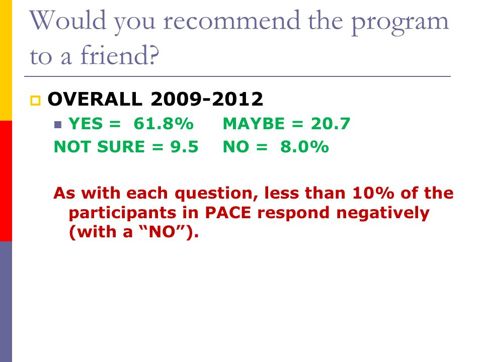 Would you recommend the program to a friend?  OVERALL 2009-2012 YES = 61.8% MAYBE = 20.7 NOT SURE = 9.5NO = 8.0% As with each question, less than 10%
