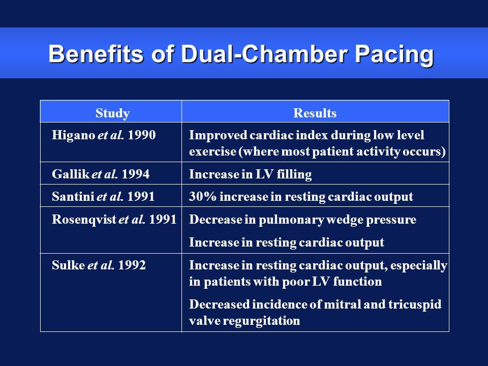 Benefits of Dual-Chamber Pacing StudyResults Higano et al. 1990 Gallik et al. 1994 Santini et al. 1991 Rosenqvist et al. 1991 Sulke et al. 1992 Improv