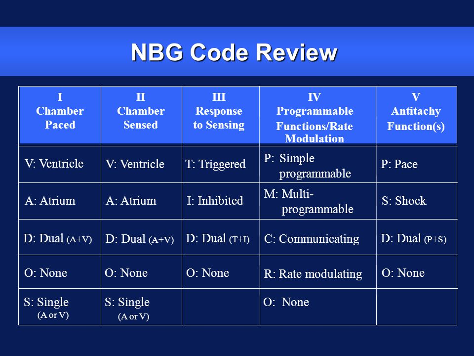 NBG Code Review I Chamber Paced II Chamber Sensed III Response to Sensing IV Programmable Functions/Rate Modulation V Antitachy Function(s) V: Ventric