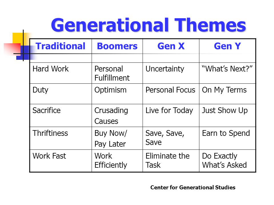 Generational Themes TraditionalBoomersGen XGen Y Hard WorkPersonal Fulfillment Uncertainty What's Next? DutyOptimismPersonal FocusOn My Terms SacrificeCrusading Causes Live for TodayJust Show Up ThriftinessBuy Now/ Pay Later Save, Save, Save Earn to Spend Work FastWork Efficiently Eliminate the Task Do Exactly What's Asked Center for Generational Studies