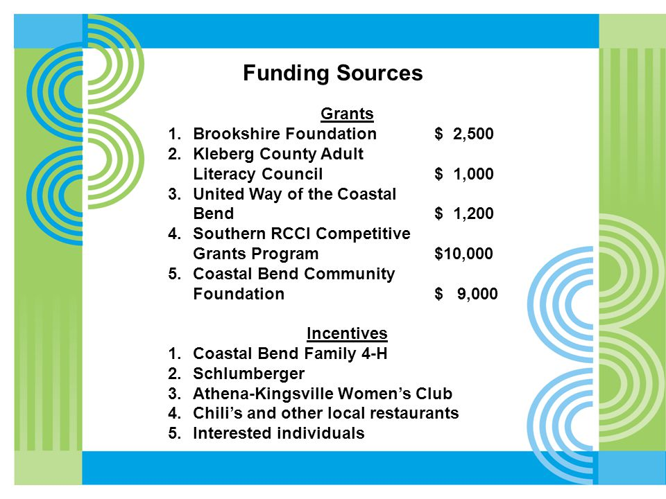 Funding Sources Grants 1.Brookshire Foundation$ 2,500 2.Kleberg County Adult Literacy Council$ 1,000 3.United Way of the Coastal Bend$ 1,200 4.Southern RCCI Competitive Grants Program$10,000 5.Coastal Bend Community Foundation$ 9,000 Incentives 1.Coastal Bend Family 4-H 2.Schlumberger 3.Athena-Kingsville Women's Club 4.Chili's and other local restaurants 5.Interested individuals