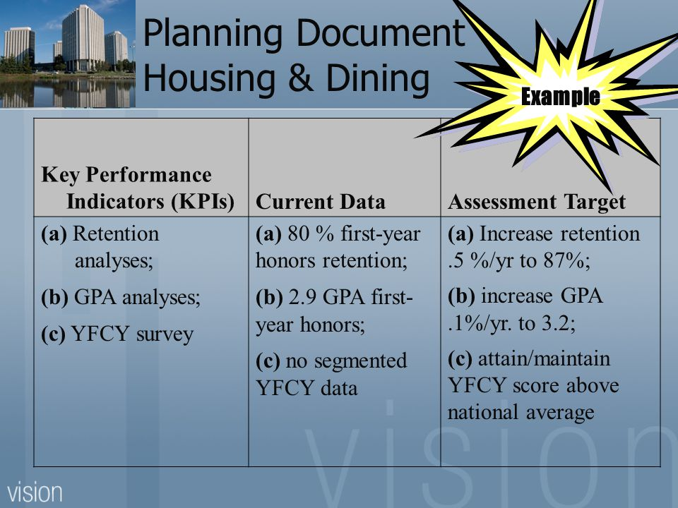 Planning Document Housing & Dining Key Performance Indicators (KPIs)Current DataAssessment Target (a) Retention analyses; (b) GPA analyses; (c) YFCY survey (a) 80 % first-year honors retention; (b) 2.9 GPA first- year honors; (c) no segmented YFCY data (a) Increase retention.5 %/yr to 87%; (b) increase GPA.1%/yr.
