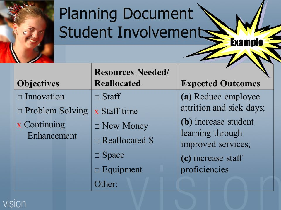 Planning Document Student Involvement Objectives Resources Needed/ ReallocatedExpected Outcomes □ Innovation □ Problem Solving x Continuing Enhancement □ Staff x Staff time □ New Money □ Reallocated $ □ Space □ Equipment Other: (a) Reduce employee attrition and sick days; (b) increase student learning through improved services; (c) increase staff proficiencies Example