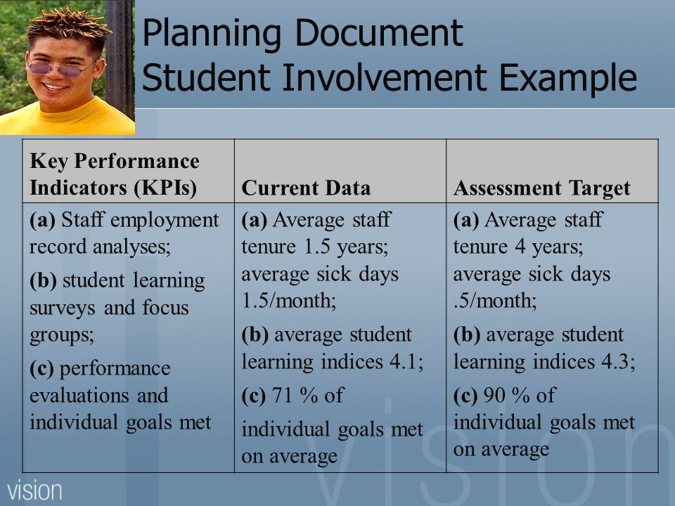 Planning Document Student Involvement Example Key Performance Indicators (KPIs)Current DataAssessment Target (a) Staff employment record analyses; (b) student learning surveys and focus groups; (c) performance evaluations and individual goals met (a) Average staff tenure 1.5 years; average sick days 1.5/month; (b) average student learning indices 4.1; (c) 71 % of individual goals met on average (a) Average staff tenure 4 years; average sick days.5/month; (b) average student learning indices 4.3; (c) 90 % of individual goals met on average