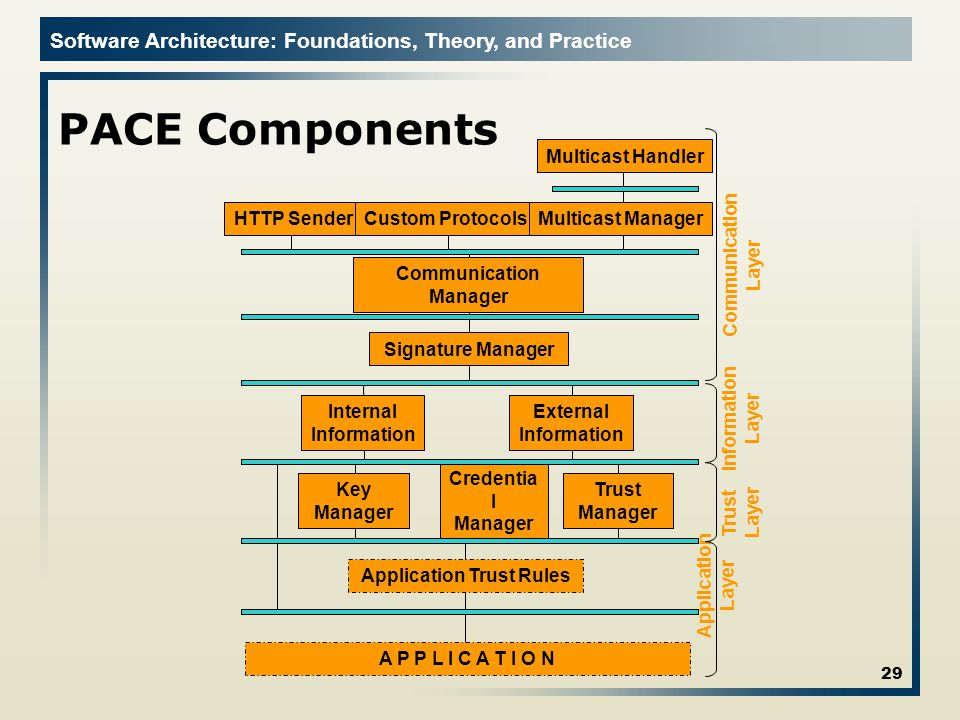 Software Architecture: Foundations, Theory, and Practice PACE Components 29 Application Layer Communication Layer Information Layer Trust Layer Communication Manager External Information Internal Information Key Manager Signature Manager Trust Manager Application Trust Rules HTTP SenderCustom ProtocolsMulticast Manager Multicast Handler Credentia l Manager A P P L I C A T I O N