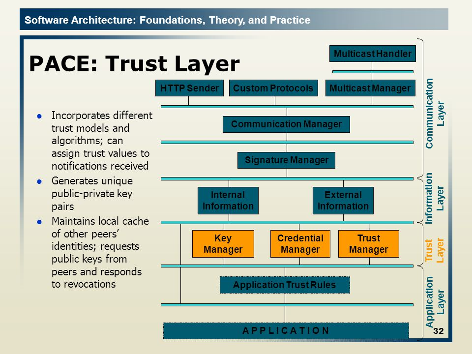 Software Architecture: Foundations, Theory, and Practice PACE: Trust Layer 32 Communication Layer Information Layer Trust Layer Application Layer Communication Manager External Information Internal Information Key Manager Signature Manager Trust Manager Application Trust Rules HTTP SenderCustom ProtocolsMulticast Manager Multicast Handler Credential Manager A P P L I C A T I O N Incorporates different trust models and algorithms; can assign trust values to notifications received Generates unique public-private key pairs Maintains local cache of other peers' identities; requests public keys from peers and responds to revocations