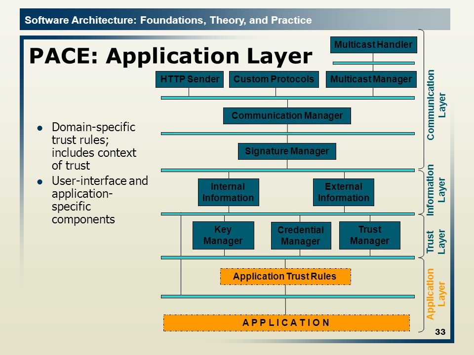 Software Architecture: Foundations, Theory, and Practice PACE: Application Layer 33 Domain-specific trust rules; includes context of trust User-interface and application- specific components Communication Layer Information Layer Trust Layer Application Layer Communication Manager External Information Internal Information Key Manager Signature Manager Trust Manager Application Trust Rules HTTP SenderCustom ProtocolsMulticast Manager Multicast Handler Credential Manager A P P L I C A T I O N