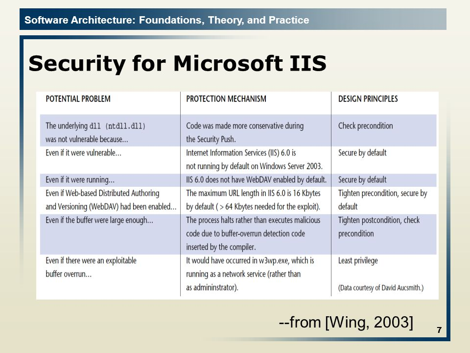 Software Architecture: Foundations, Theory, and Practice Security for Microsoft IIS 7 --from [Wing, 2003]