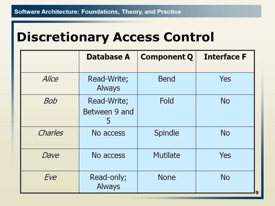 Software Architecture: Foundations, Theory, and Practice Discretionary Access Control Database AComponent QInterface F AliceRead-Write; Always BendYes BobRead-Write; Between 9 and 5 FoldNo CharlesNo accessSpindleNo DaveNo accessMutilateYes EveRead-only; Always NoneNo 9