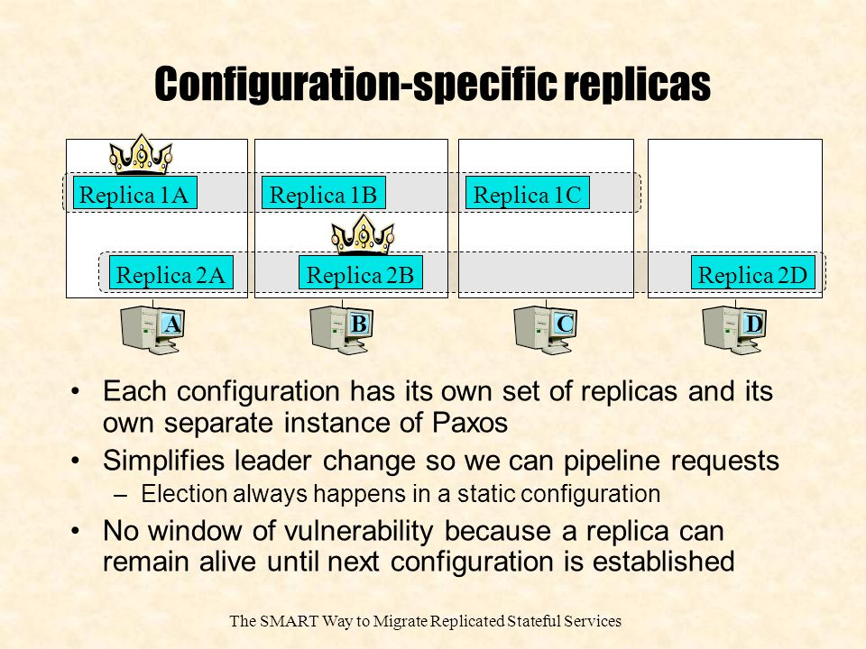 The SMART Way to Migrate Replicated Stateful Services Configuration-specific replicas Each configuration has its own set of replicas and its own separate instance of Paxos Simplifies leader change so we can pipeline requests –Election always happens in a static configuration No window of vulnerability because a replica can remain alive until next configuration is established A Replica 1B B Replica 2AReplica 2B Replica 1C CD Replica 2D Replica 1A