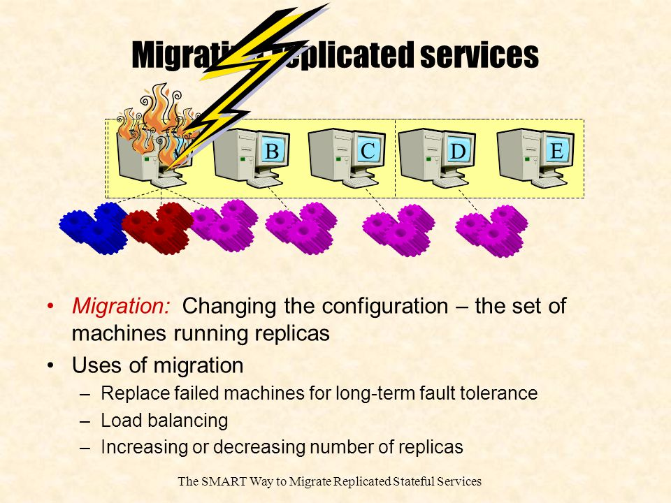 The SMART Way to Migrate Replicated Stateful Services Migrating replicated services B CA D E Migration: Changing the configuration – the set of machines running replicas Uses of migration –Replace failed machines for long-term fault tolerance –Load balancing –Increasing or decreasing number of replicas