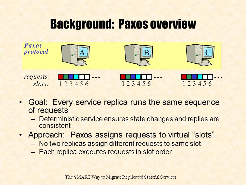 The SMART Way to Migrate Replicated Stateful Services Background: Paxos protocol One replica is the leader Clients send requests to the leader Leader proposes a request by sending PROPOSE message to all replicas Each replica logs it and sends a LOGGED message to the leader When leader receives LOGGED messages from a majority, it decides it and sends a DECIDED message B A CZ client server replicas Req LOGGED PROPOSE DECIDED