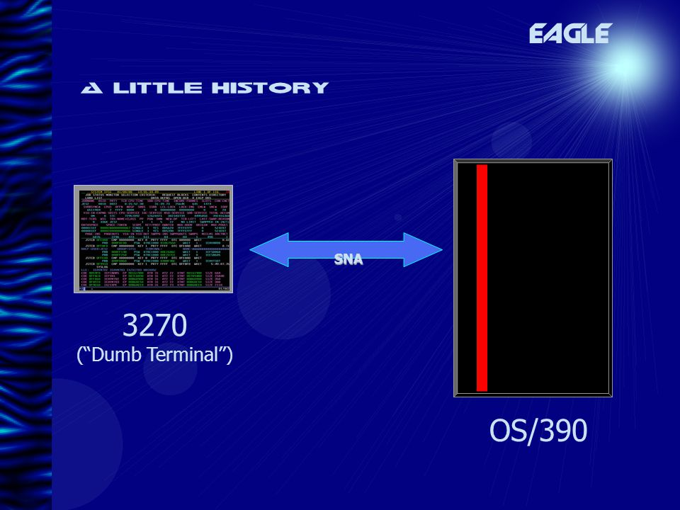 A little history EAGLE SNA 3270 ( Dumb Terminal ) OS/390