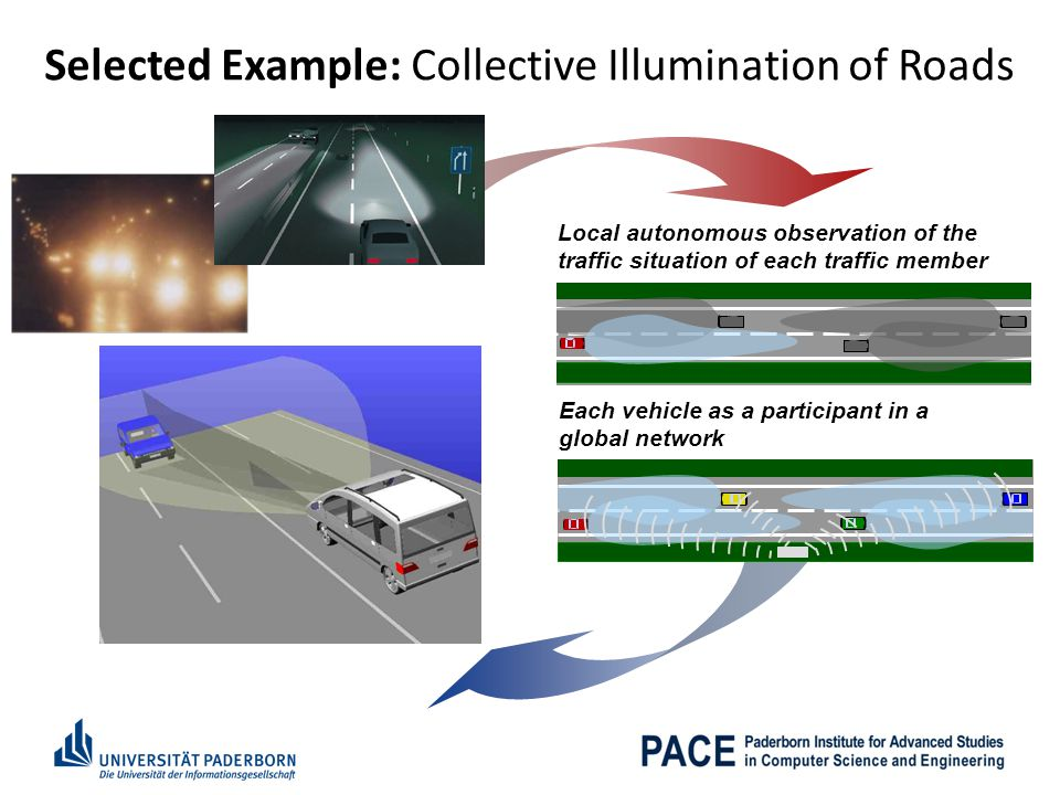 Each vehicle as a participant in a global network Selected Example: Collective Illumination of Roads Local autonomous observation of the traffic situation of each traffic member