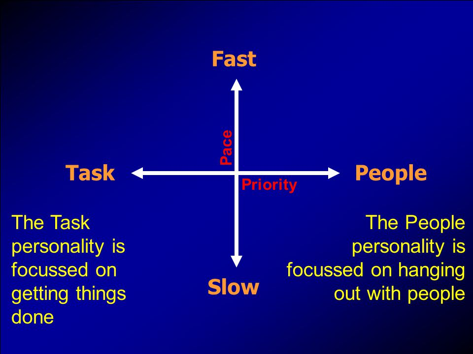 Priority TaskPeople Pace Fast Slow The Task personality is focussed on getting things done The People personality is focussed on hanging out with people
