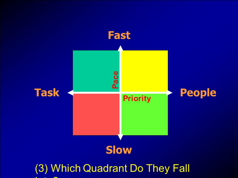 Priority TaskPeople Pace Fast Slow (3) Which Quadrant Do They Fall Into