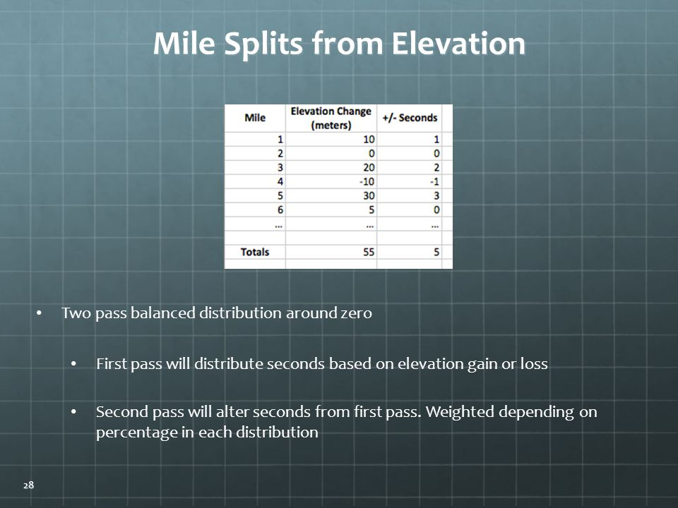Mile Splits from Elevation Two pass balanced distribution around zero First pass will distribute seconds based on elevation gain or loss Second pass will alter seconds from first pass.