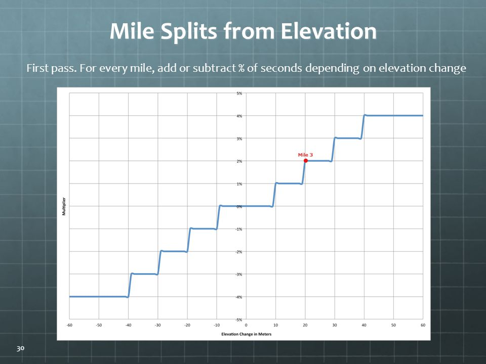Mile Splits from Elevation First pass.