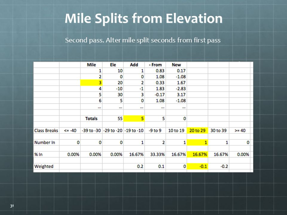 Mile Splits from Elevation Second pass. Alter mile split seconds from first pass 31