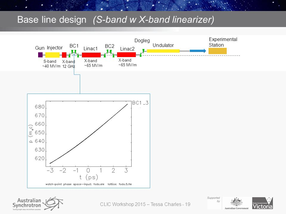 S band with X band structure for linearizing before BC1 Base line design (S-band w X-band linearizer) Gun Injector BC1 BC2 Dogleg Linac2 Undulator Linac1 Experimental Station S-band ~40 MV/m X-band ~65 MV/m X-band ~65 MV/m X-band 12 GHz CLIC Workshop 2015 – Tessa Charles - 19